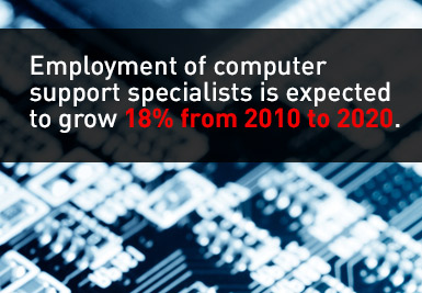 computerspecialistgrowth