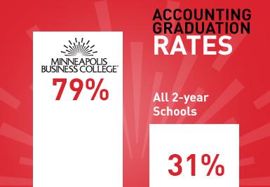 Accouting - grad rates