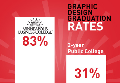 GD Grad rates